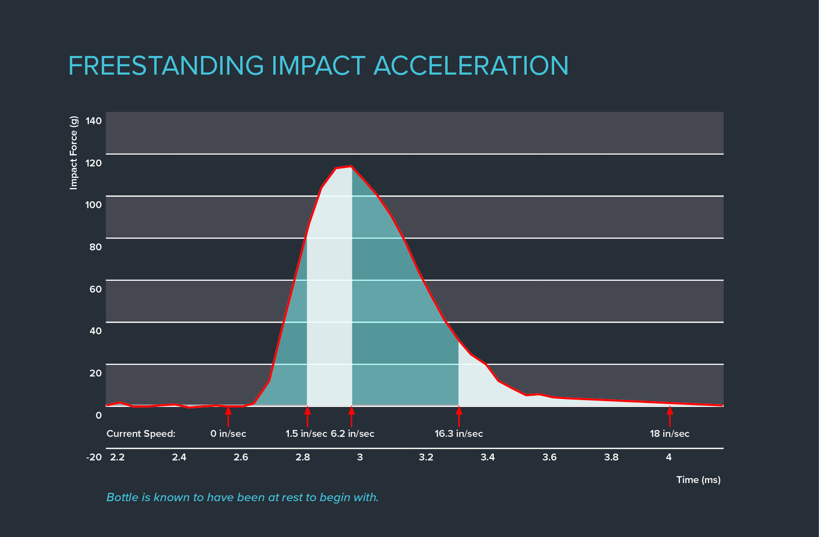 Freestanding Impact Acceleration Graph