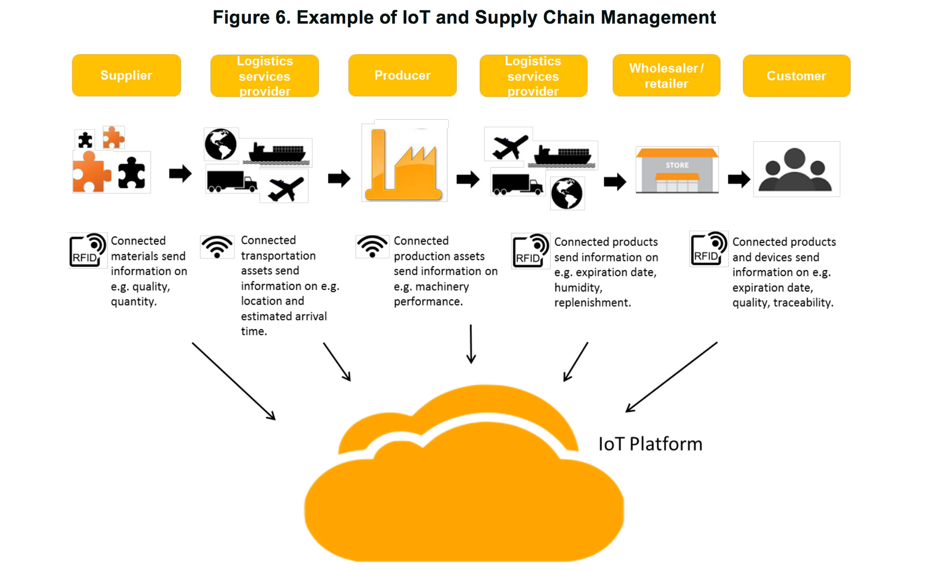 Example of IoT and supply chain management